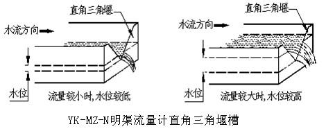 超声波明渠流量计水利部门农灌水排放计量的必备仪表