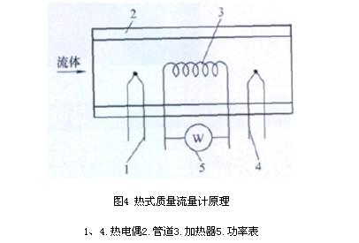 压缩空气流量计量方法分析